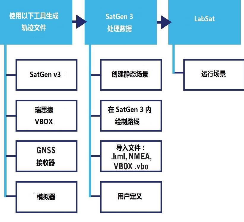 SatGen模拟器软件